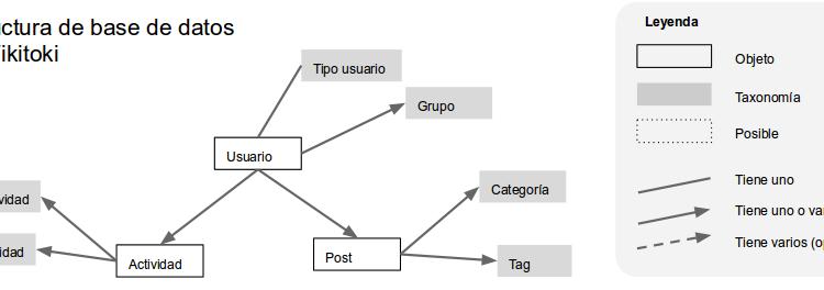 Initial Commit: desarrollando un tema de WordPress (hijo) para WikiToki