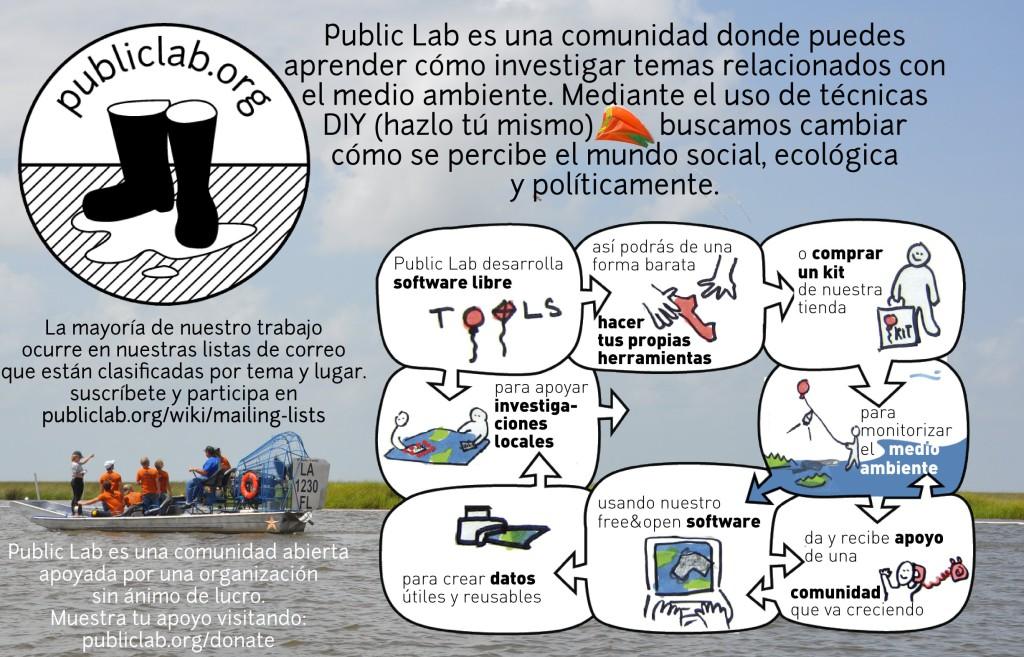 PublicLab_espanol