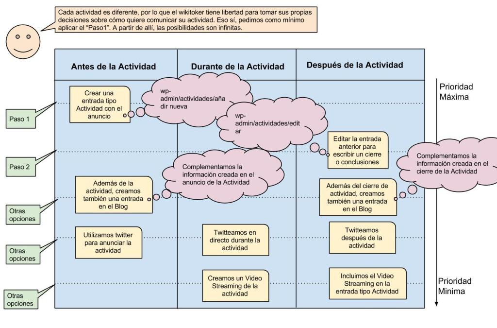 Protocolo de creacion de actividades